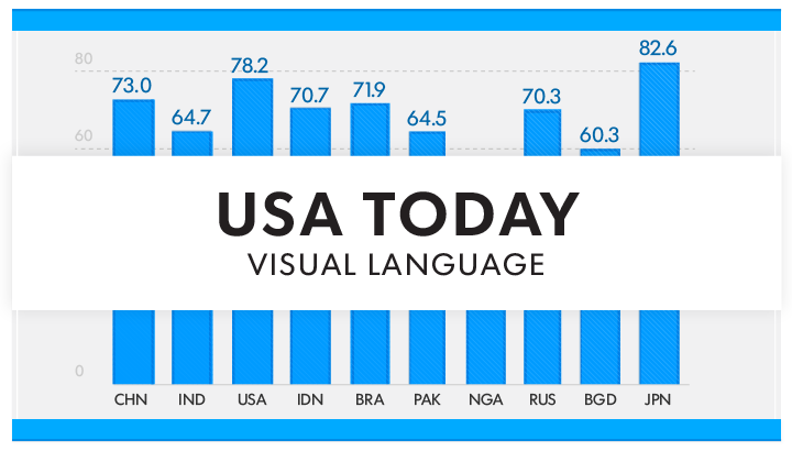 Developing a Visual Language: USA Today's Graphics Rebranded